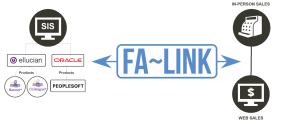 FA-Link Real Time Integration
