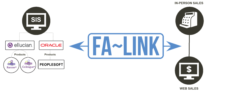 FA-Link Real Time Integration